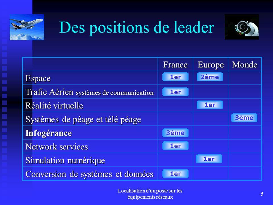 Localisation d un poste sur les équipements réseaux 5 FranceEuropeMonde Espace Trafic Aérien systèmes de communication Réalité virtuelle Systèmes de péage et télé péage Infogérance Network services Simulation numérique Conversion de systèmes et données 1er2ème 1er 3ème 1er Des positions de leader