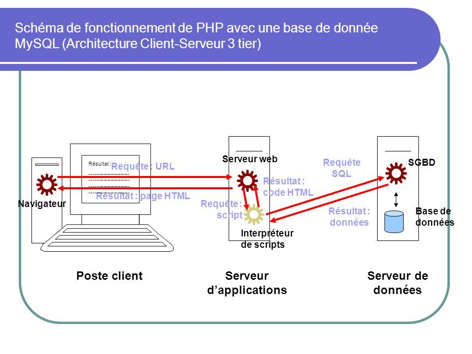 Serveur dapplications Serveur de données Serveur web Interpréteur de scripts SGBD Base de données Poste client Navigateur Requête : URL Résultat : page HTML Requête : script Résultat : code HTML Requête SQL Résultat : données Résultat : ----------------------- ----------------------- Schéma de fonctionnement de PHP avec une base de donnée MySQL (Architecture Client-Serveur 3 tier)