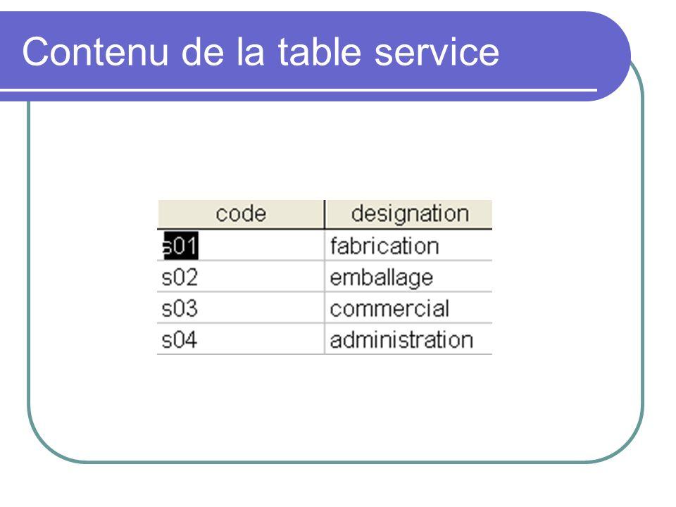 Lien entre les deux tableaux Ces deux tableaux sont reliés par le code du service, ce qui traduit les règles de gestion suivantes : Un employé travaille dans un seul service Un service emploie un ou plusieurs employés