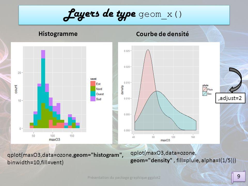 Présentation du package graphique ggplot2 qplot(maxO3,data=ozone,geom=
