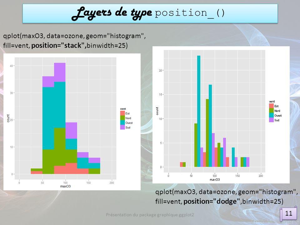 Présentation du package graphique ggplot2 Layers de type position_() qplot(maxO3, data=ozone, geom=
