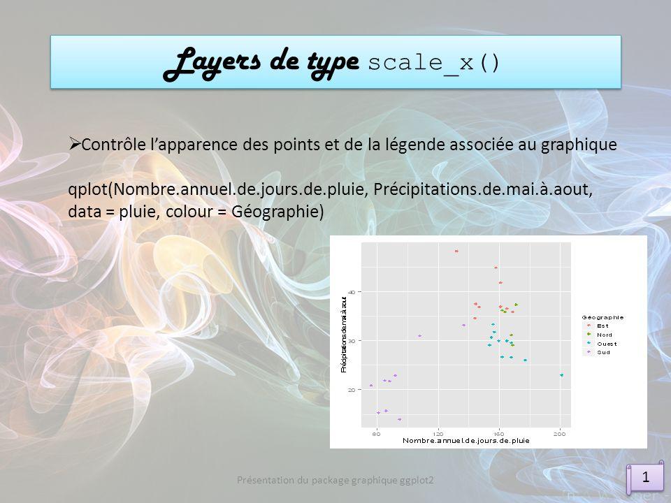 Layers de type scale_x() 1 1 Présentation du package graphique ggplot2 Contrôle lapparence des points et de la légende associée au graphique qplot(Nom