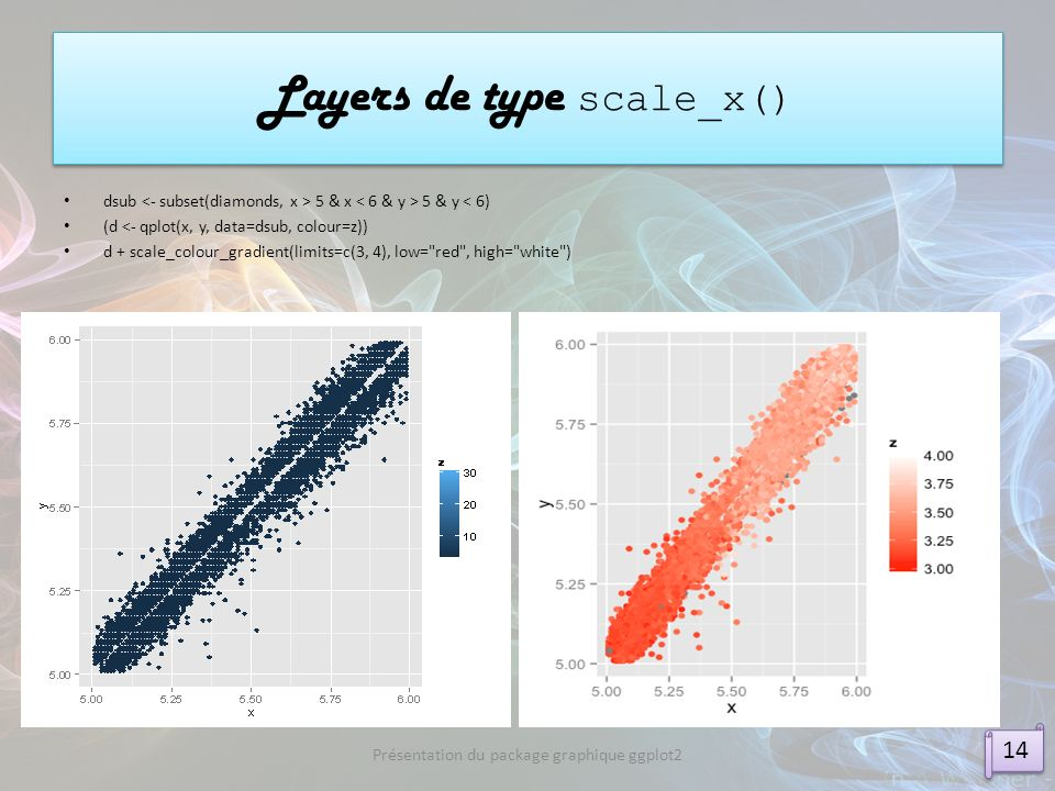 dsub 5 & x 5 & y < 6) (d <- qplot(x, y, data=dsub, colour=z)) d + scale_colour_gradient(limits=c(3, 4), low=
