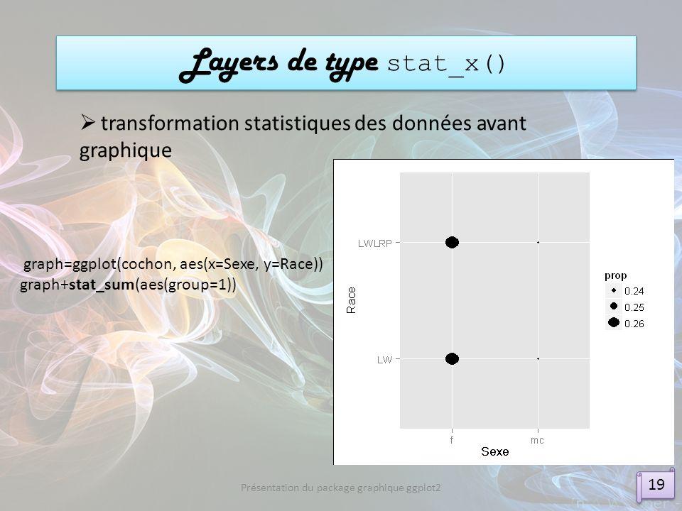 Layers de type stat_x() 19 Présentation du package graphique ggplot2 transformation statistiques des données avant graphique graph=ggplot(cochon, aes(