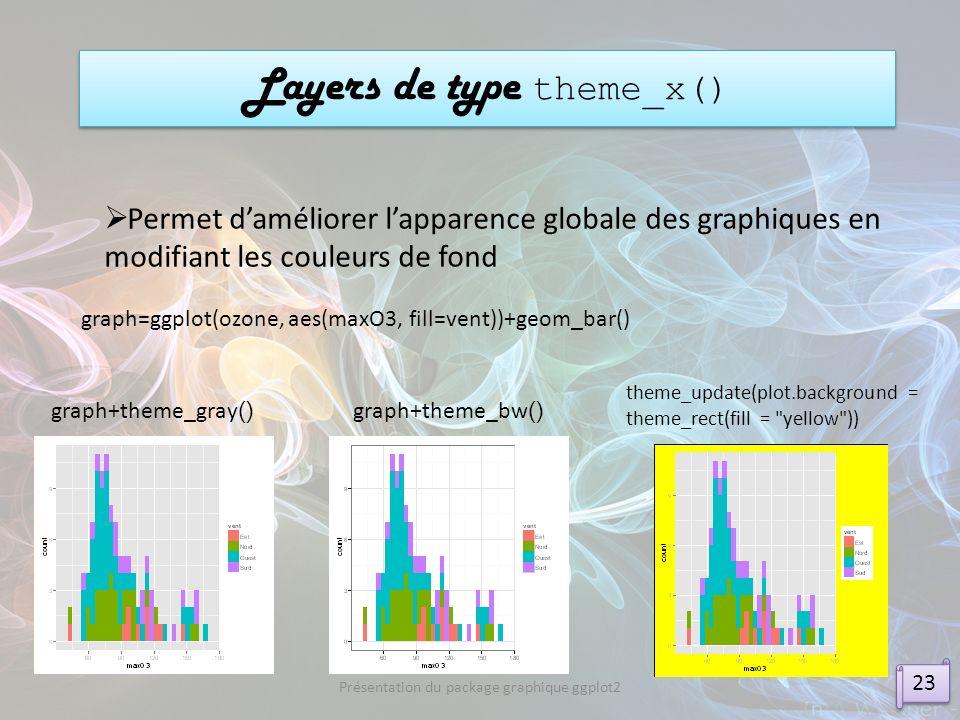 Layers de type theme_x() 23 Présentation du package graphique ggplot2 Permet daméliorer lapparence globale des graphiques en modifiant les couleurs de