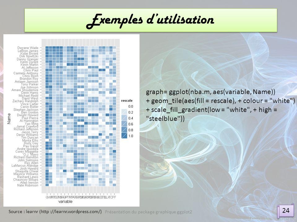 Exemples dutilisation 24 Présentation du package graphique ggplot2 graph= ggplot(nba.m, aes(variable, Name)) + geom_tile(aes(fill = rescale), + colour