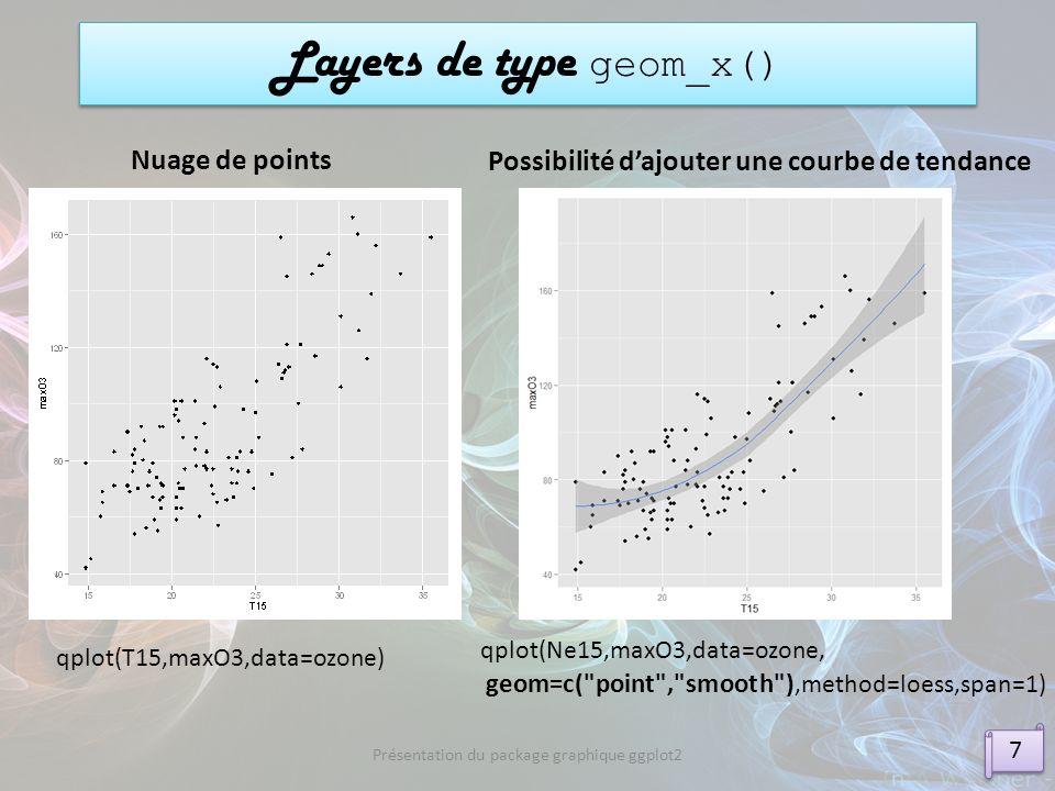 Layers de type geom_x() 7 7 Présentation du package graphique ggplot2 qplot(T15,maxO3,data=ozone) Possibilité dajouter une courbe de tendance qplot(Ne