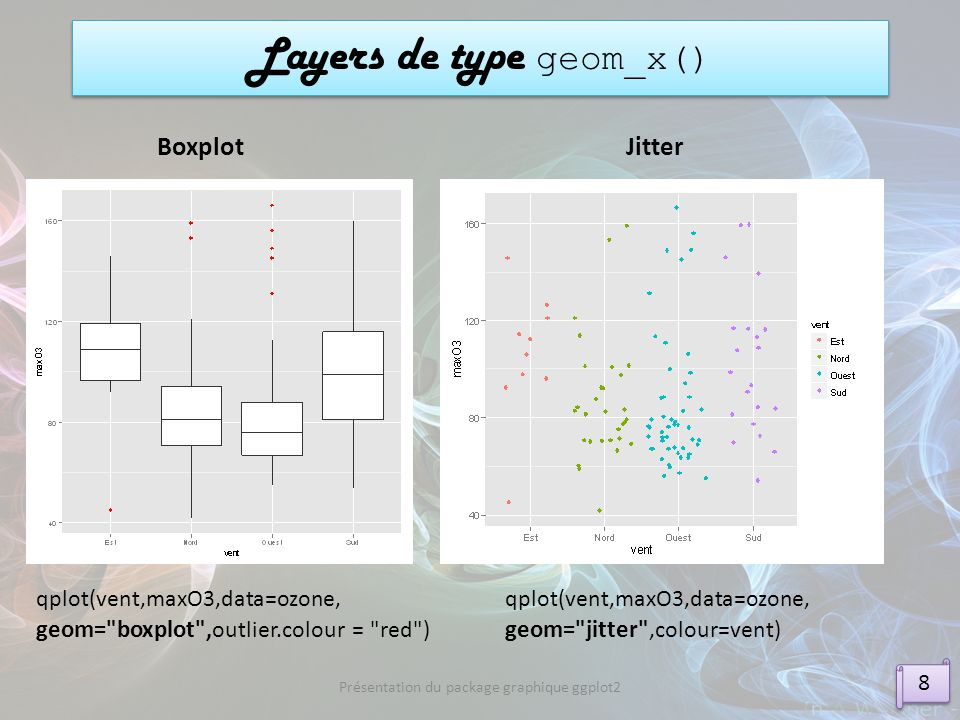 Layers de type geom_x() 8 8 Présentation du package graphique ggplot2 Boxplot qplot(vent,maxO3,data=ozone, geom=