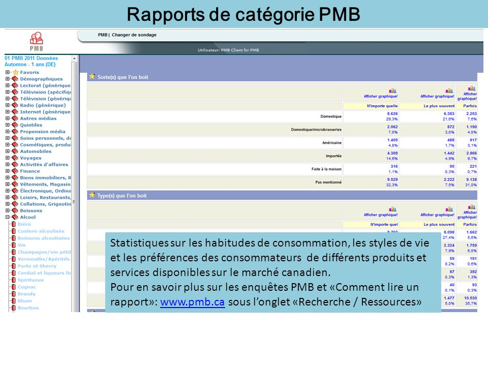 Rapports de catégorie PMB Statistiques sur les habitudes de consommation, les styles de vie et les préférences des consommateurs de différents produit