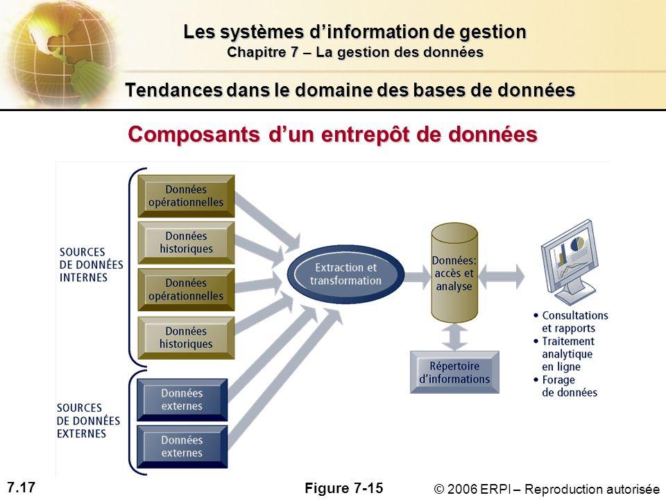 7.17 Les systèmes dinformation de gestion Chapitre 7 – La gestion des données © 2006 ERPI – Reproduction autorisée Tendances dans le domaine des bases de données Composants dun entrepôt de données Figure 7-15