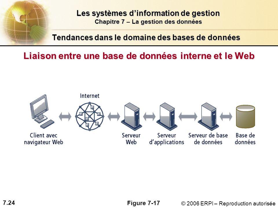 7.24 Les systèmes dinformation de gestion Chapitre 7 – La gestion des données © 2006 ERPI – Reproduction autorisée Tendances dans le domaine des bases de données Liaison entre une base de données interne et le Web Figure 7-17