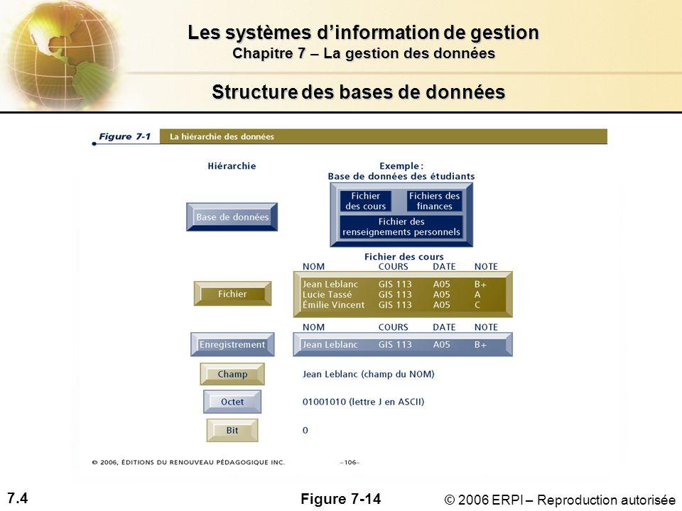 7.4 Les systèmes dinformation de gestion Chapitre 7 – La gestion des données © 2006 ERPI – Reproduction autorisée Structure des bases de données Figure 7-14