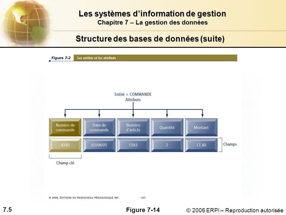7.5 Les systèmes dinformation de gestion Chapitre 7 – La gestion des données © 2006 ERPI – Reproduction autorisée Structure des bases de données (suite) Figure 7-14