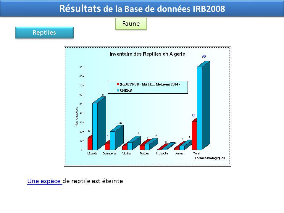 Faune Résultats de la Base de données IRB2008 Une espèce Une espèce de reptile est éteinte Reptiles