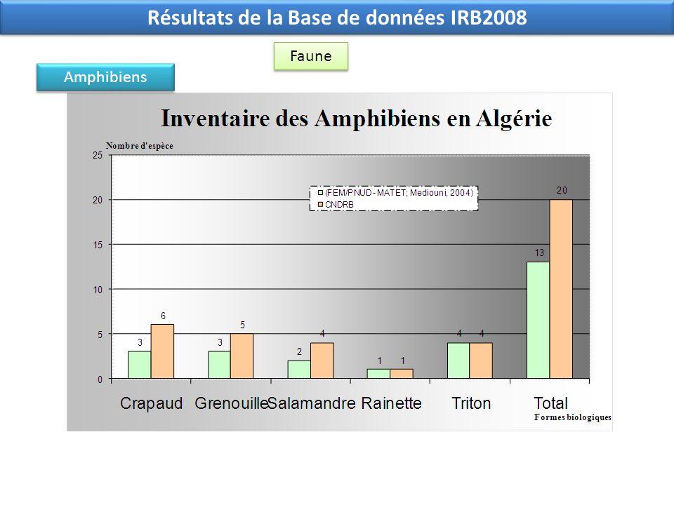 Résultats de la Base de données IRB2008 Faune Amphibiens