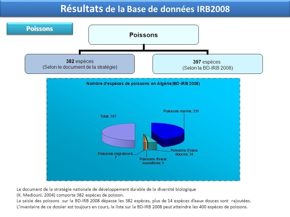 Poissons 382 espèces (Selon le document de la stratégie) 397 espèces (Selon la BD-IRB 2008) Le document de la stratégie nationale de développement dur