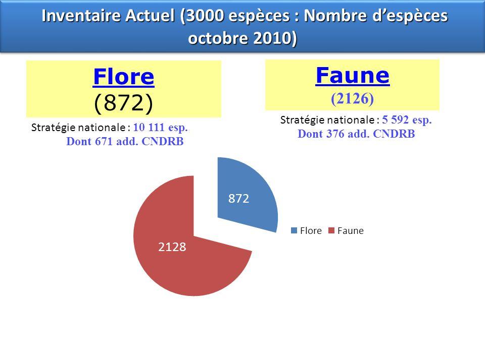 Faune (2126) Flore (872) Inventaire Actuel (3000 espèces : Nombre despèces octobre 2010) Inventaire Actuel (3000 espèces : Nombre despèces octobre 201