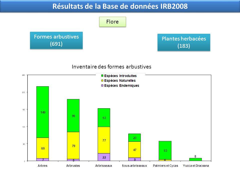 Résultats de la Base de données IRB2008 Formes arbustives (691) Formes arbustives (691) Plantes herbacées (183) Plantes herbacées (183) Inventaire des