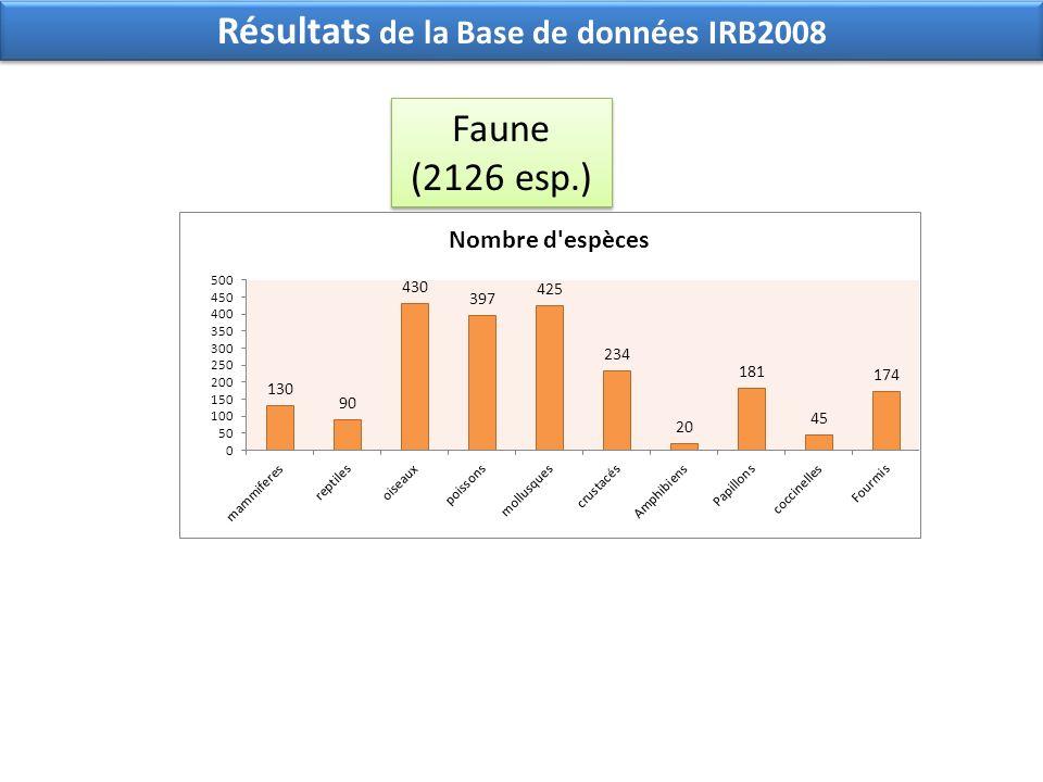 Résultats de la Base de données IRB2008 Faune (2126 esp.)