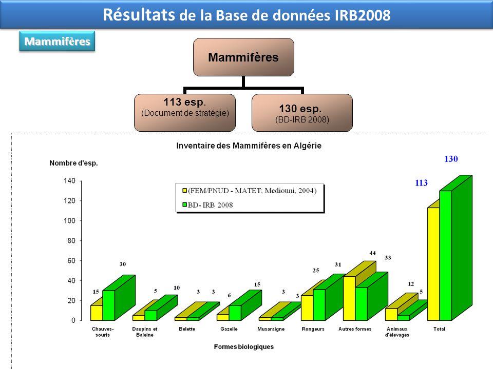 Mammifères 113 esp. (Document de stratégie) 130 esp. (BD-IRB 2008) Mammif è res Résultats de la Base de données IRB2008