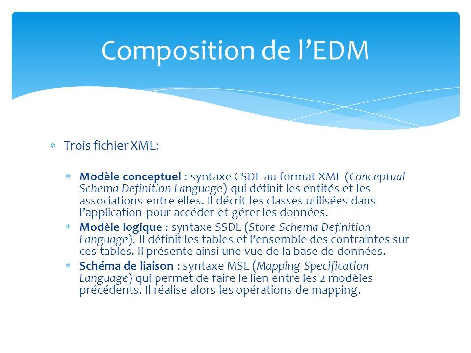 Trois fichier XML: Modèle conceptuel : syntaxe CSDL au format XML (Conceptual Schema Definition Language) qui définit les entités et les associations entre elles.