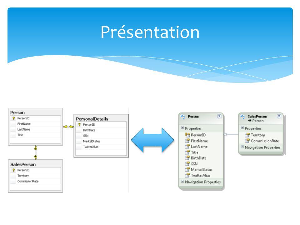 ADO.NET Entity Framework.NET Framework 4.5 plusieurs modèles conceptuels peuvent être mappés à un schéma de stockage unique ; la prise en charge de la fonctionnalité LINQ (Language- Integrated Query) permet deffectuer la validation de la syntaxe au moment de la compilation par rapport à un modèle conceptuel.