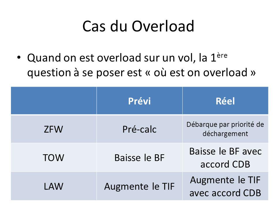 Cas du Overload Quand on est overload sur un vol, la 1 ère question à se poser est « où est on overload » PréviRéel ZFWPré-calc Débarque par priorité de déchargement TOWBaisse le BF Baisse le BF avec accord CDB LAWAugmente le TIF Augmente le TIF avec accord CDB