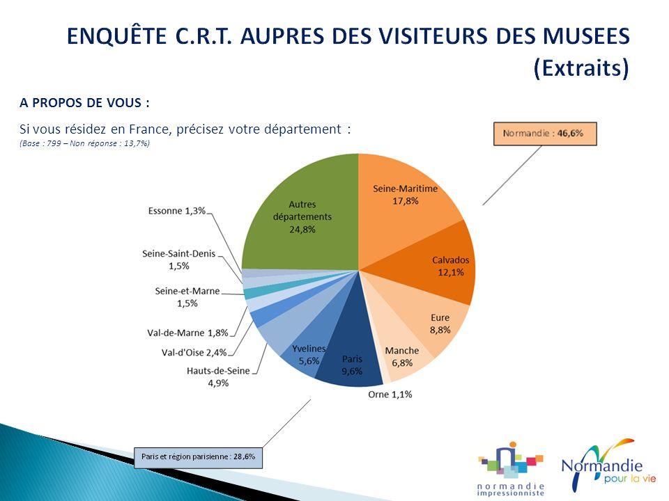 A PROPOS DE VOUS : Si vous résidez en France, précisez votre département : (Base : 799 – Non réponse : 13,7%)