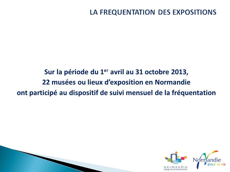 Sur la période du 1 er avril au 31 octobre 2013, 22 musées ou lieux dexposition en Normandie ont participé au dispositif de suivi mensuel de la fréquentation