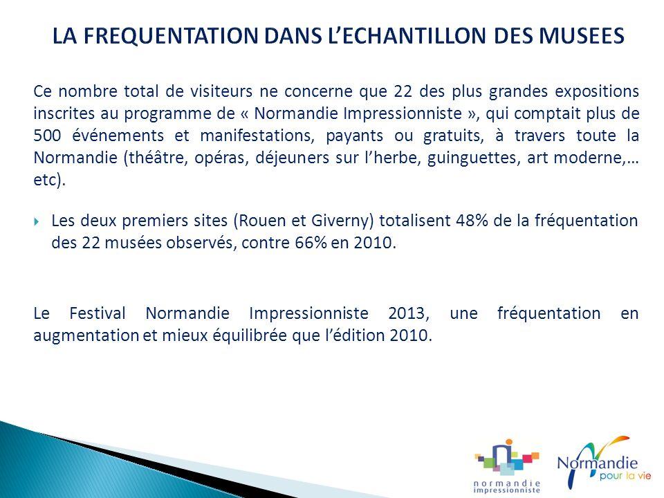 Ce nombre total de visiteurs ne concerne que 22 des plus grandes expositions inscrites au programme de « Normandie Impressionniste », qui comptait plus de 500 événements et manifestations, payants ou gratuits, à travers toute la Normandie (théâtre, opéras, déjeuners sur lherbe, guinguettes, art moderne,… etc).
