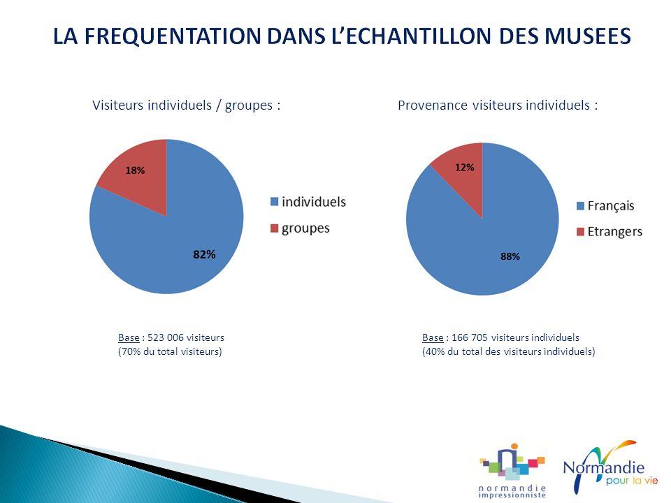 Visiteurs individuels / groupes : Provenance visiteurs individuels : Base : 523 006 visiteurs Base : 166 705 visiteurs individuels (70% du total visiteurs) (40% du total des visiteurs individuels)