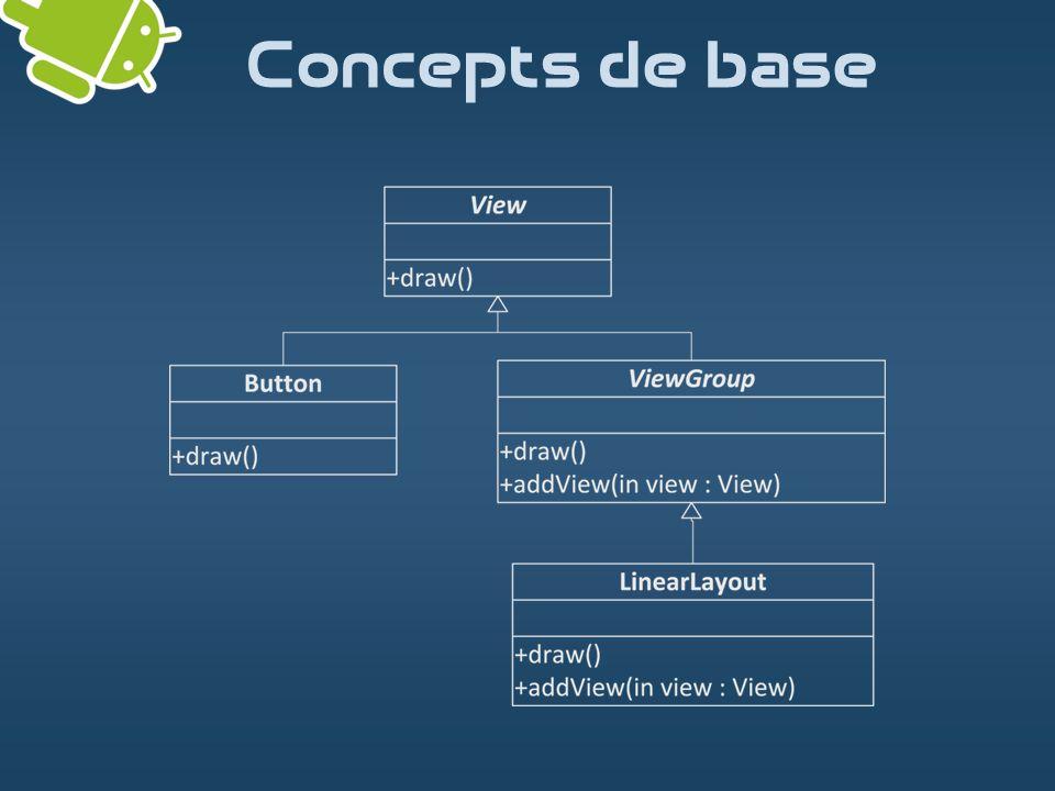 Une interface par activité ( Activity ) Initialisation de linterface graphique lors de la création de lactivité (méthode onCreate ) Une vue racine (méthode setContentView )