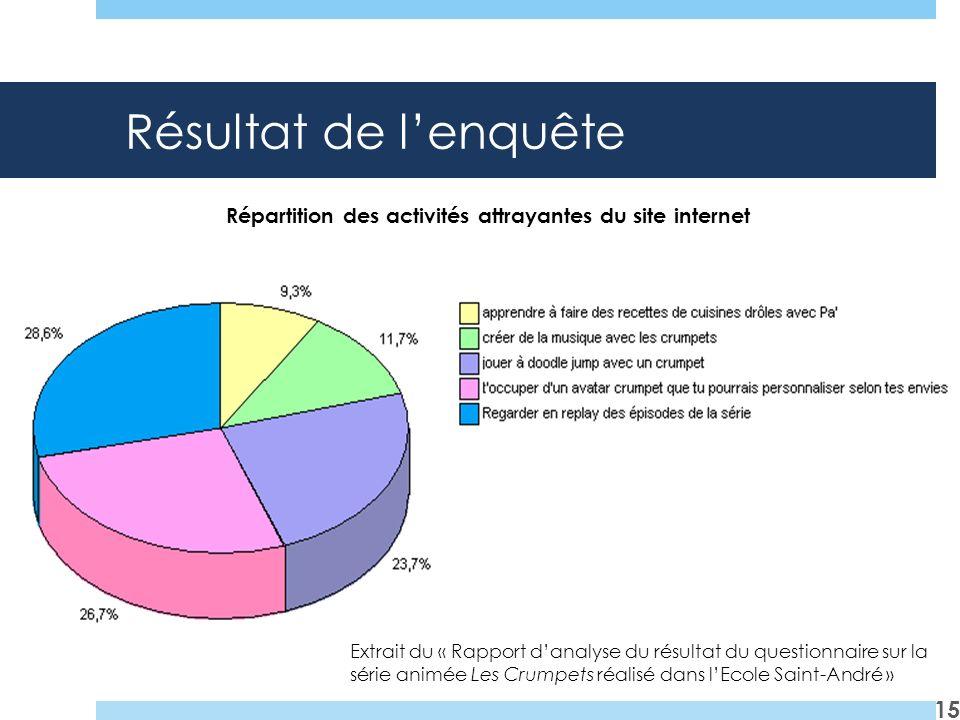 Résultat de lenquête 15 Répartition des activités attrayantes du site internet Extrait du « Rapport danalyse du résultat du questionnaire sur la série