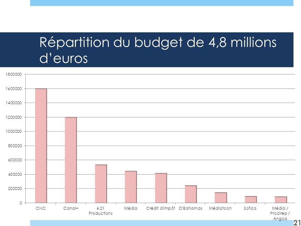 Répartition du budget de 4,8 millions deuros 21