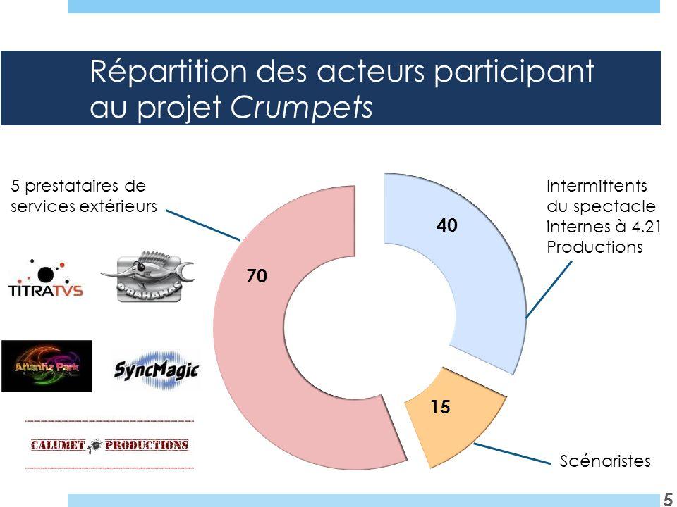 Répartition des acteurs participant au projet Crumpets 5 Intermittents du spectacle internes à 4.21 Productions Scénaristes 5 prestataires de services