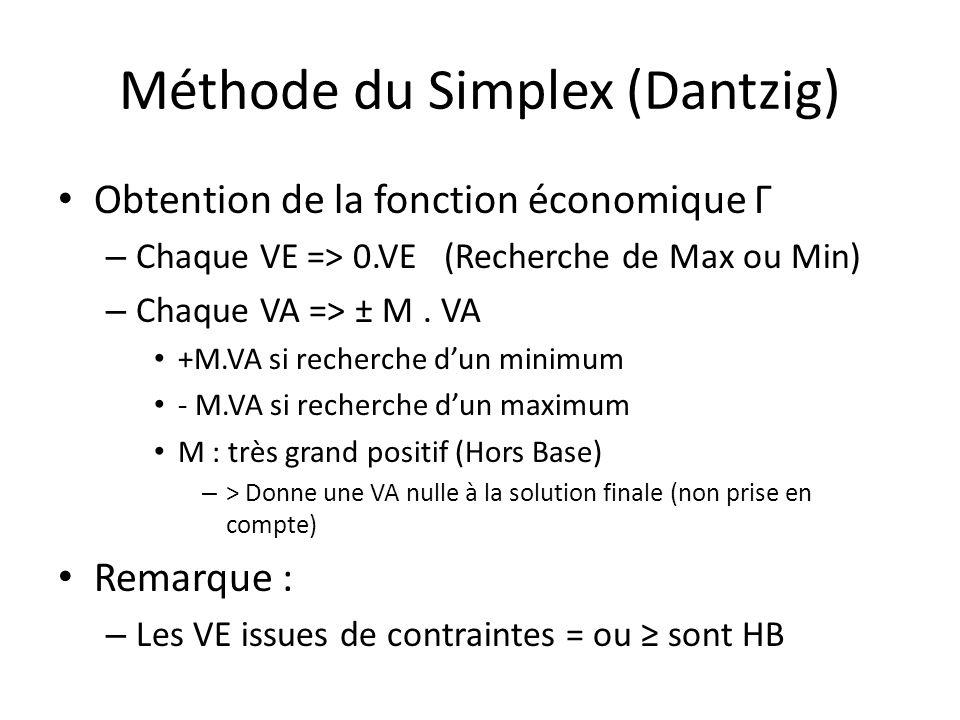 Méthode du Simplex (Dantzig) Obtention de la fonction économique Γ – Chaque VE => 0.VE (Recherche de Max ou Min) – Chaque VA => ± M. VA +M.VA si reche