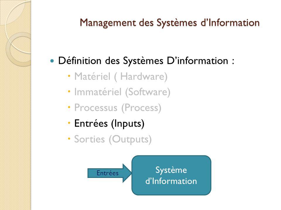 Management des Systèmes dInformation Définition des Systèmes Dinformation : Matériel ( Hardware) Immatériel (Software) Processus (Process) Entrées (Inputs) Sorties (Outputs) Système dInformation Entrées