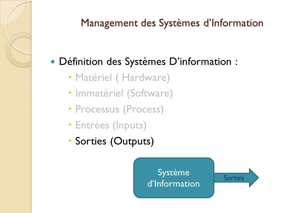 Management des Systèmes dInformation Définition des Systèmes Dinformation : Matériel ( Hardware) Immatériel (Software) Processus (Process) Entrées (Inputs) Sorties (Outputs) Système dInformation Sorties
