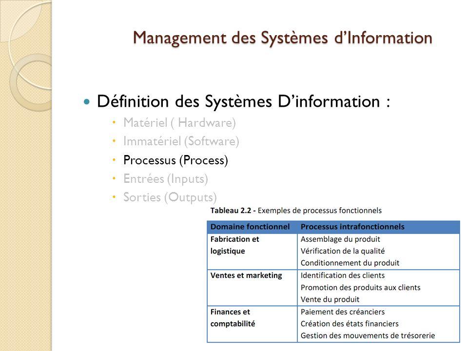 Management des Systèmes dInformation Définition des Systèmes Dinformation : Matériel ( Hardware) Immatériel (Software) Processus (Process) Entrées (Inputs) Sorties (Outputs)