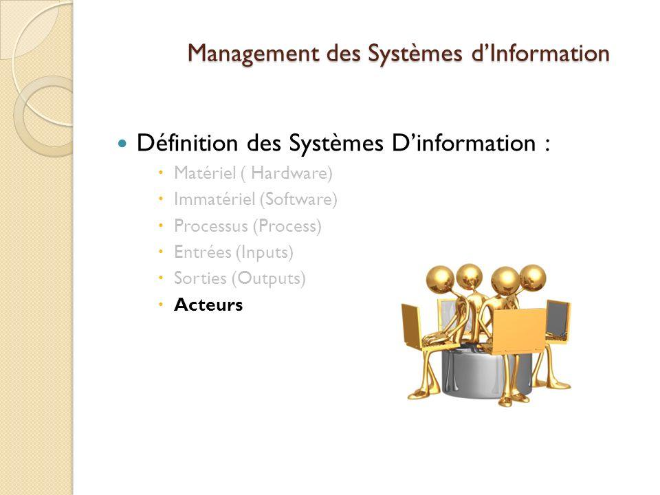 Management des Systèmes dInformation Définition des Systèmes Dinformation : Matériel ( Hardware) Immatériel (Software) Processus (Process) Entrées (Inputs) Sorties (Outputs) Acteurs