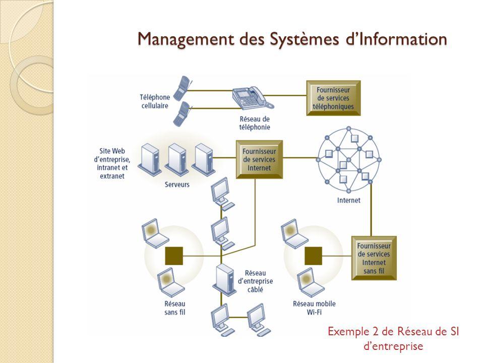 Management des Systèmes dInformation Exemple 2 de Réseau de SI dentreprise