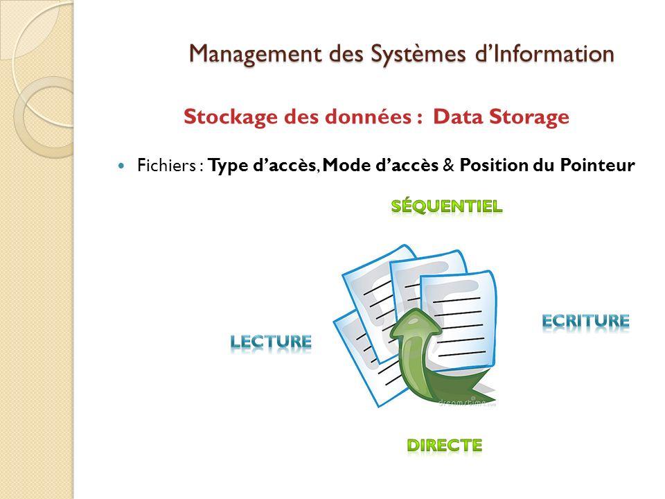 Management des Systèmes dInformation Stockage des données : Data Storage Fichiers : Type daccès, Mode daccès & Position du Pointeur