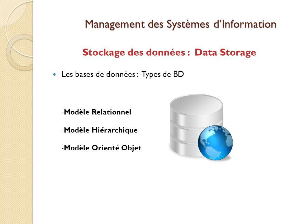 Management des Systèmes dInformation Stockage des données : Data Storage Les bases de données : Types de BD -Modèle Relationnel -Modèle Hiérarchique -Modèle Orienté Objet