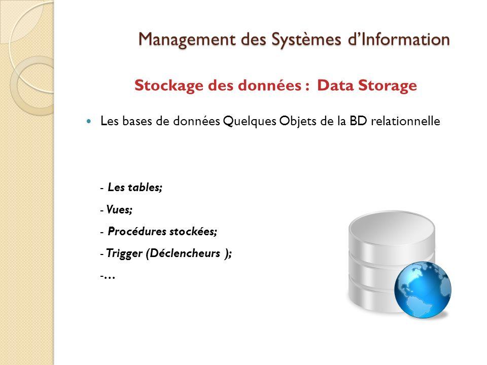Management des Systèmes dInformation Stockage des données : Data Storage Les bases de données Quelques Objets de la BD relationnelle - Les tables; - Vues; - Procédures stockées; - Trigger (Déclencheurs ); -…