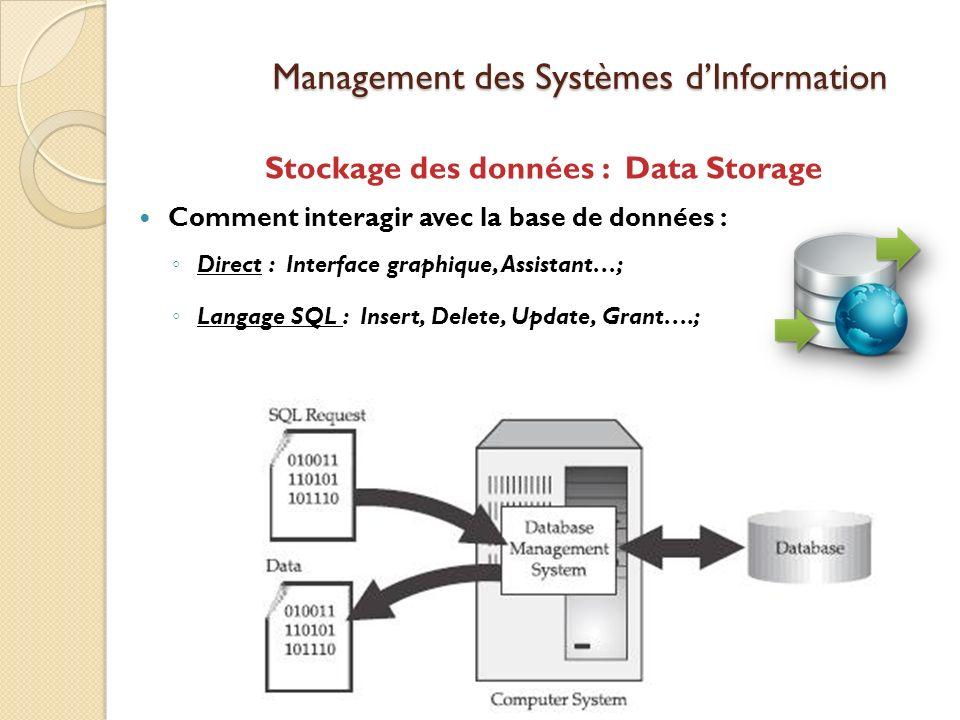 Management des Systèmes dInformation Stockage des données : Data Storage Comment interagir avec la base de données : Direct : Interface graphique, Assistant…; Langage SQL : Insert, Delete, Update, Grant….;