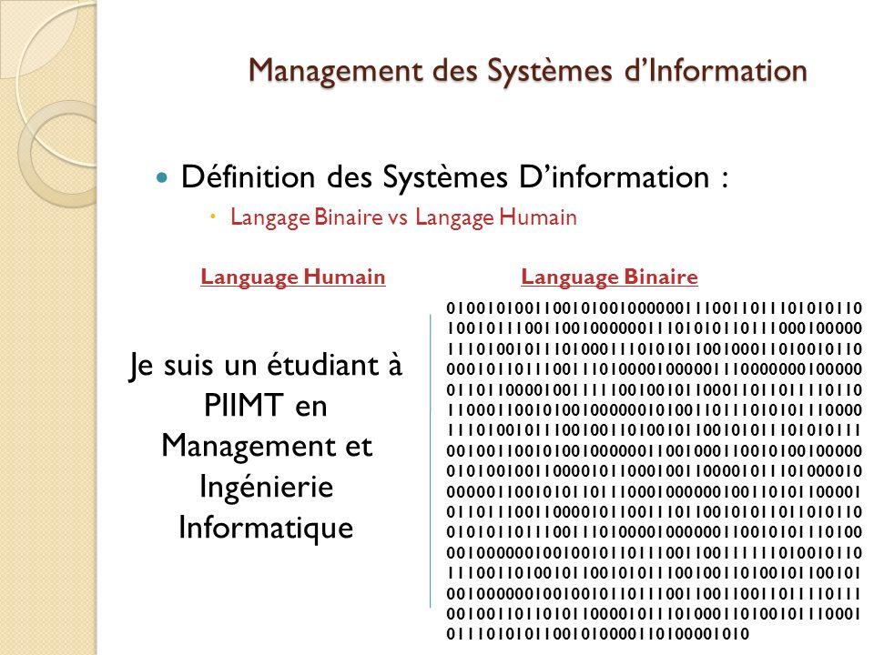 Management des Systèmes dInformation Définition des Systèmes Dinformation : Langage Binaire vs Langage Humain Je suis un étudiant à PIIMT en Management et Ingénierie Informatique Language Humain 01001010011001010010000001110011011101010110 10010111001100100000011101010110111000100000 11101001011101000111010101100100011010010110 00010110111001110100001000001110000000100000 01101100001001111100100101100011011011110110 11000110010100100000010100110111010101110000 11101001011100100110100101100101011101010111 00100110010100100000011001000110010100100000 01010010011000010110001001100001011101000010 00000110010101101110001000000100110101100001 01101110011000010110011101100101011011010110 01010110111001110100001000000110010101110100 00100000010010010110111001100111111010010110 11100110100101100101011100100110100101100101 00100000010010010110111001100110011011110111 00100110110101100001011101000110100101110001 01110101011001010000110100001010 Language Binaire