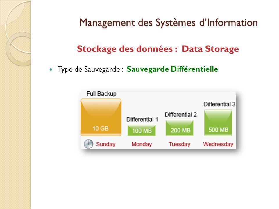 Management des Systèmes dInformation Stockage des données : Data Storage Type de Sauvegarde : Sauvegarde Différentielle