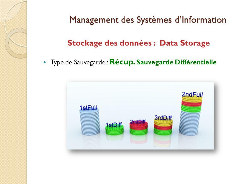 Management des Systèmes dInformation Stockage des données : Data Storage Type de Sauvegarde : Récup.