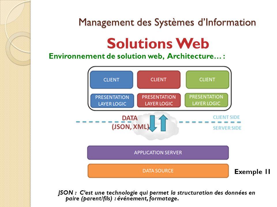 Management des Systèmes dInformation Solutions Web Environnement de solution web, Architecture… : JSON : Cest une technologie qui permet la structuration des données en paire (parent/fils) : événement, formatage.