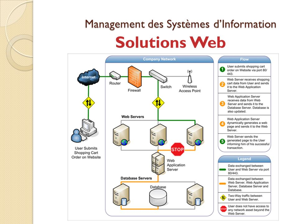 Management des Systèmes dInformation Solutions Web